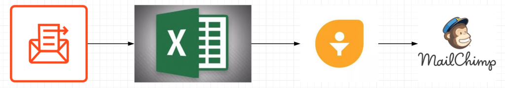 Email Parser to Excel Sheet to FreshSales to MailChimp