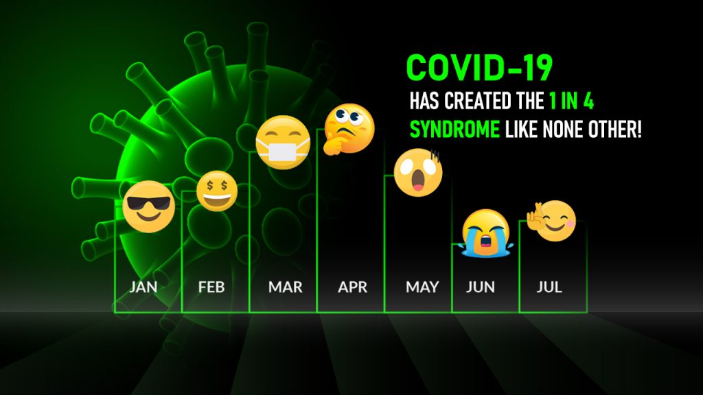 COVID-19 has created the 1 in 4 syndrome like none other