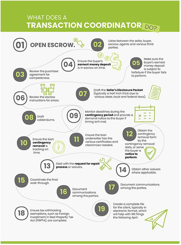 Real Estate Transaction Coordinator Process Infographics