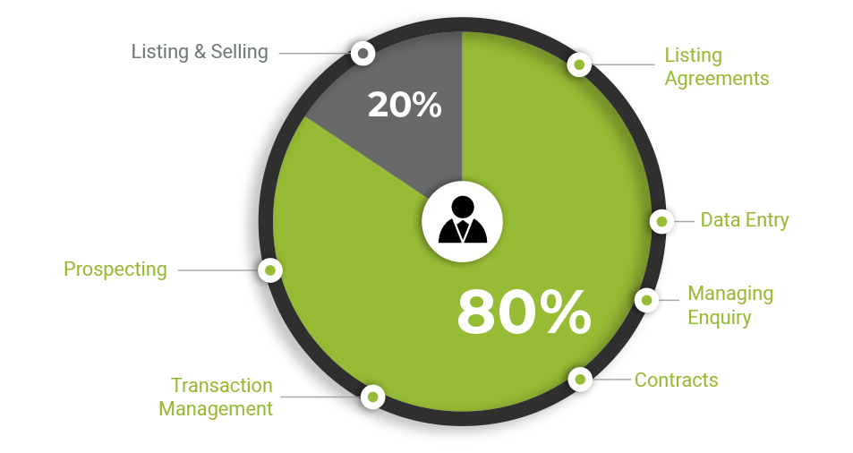 How much time each week do your salespeople spend on admin