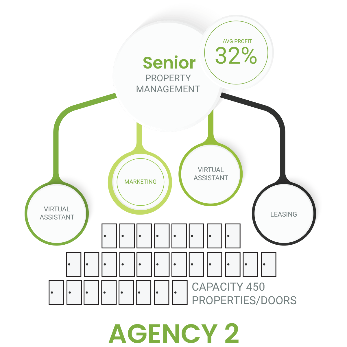 Senior Property Management capacity properties with real estate virtual assistant