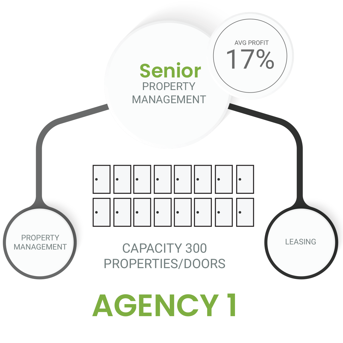 Senior Property Management capacity properties