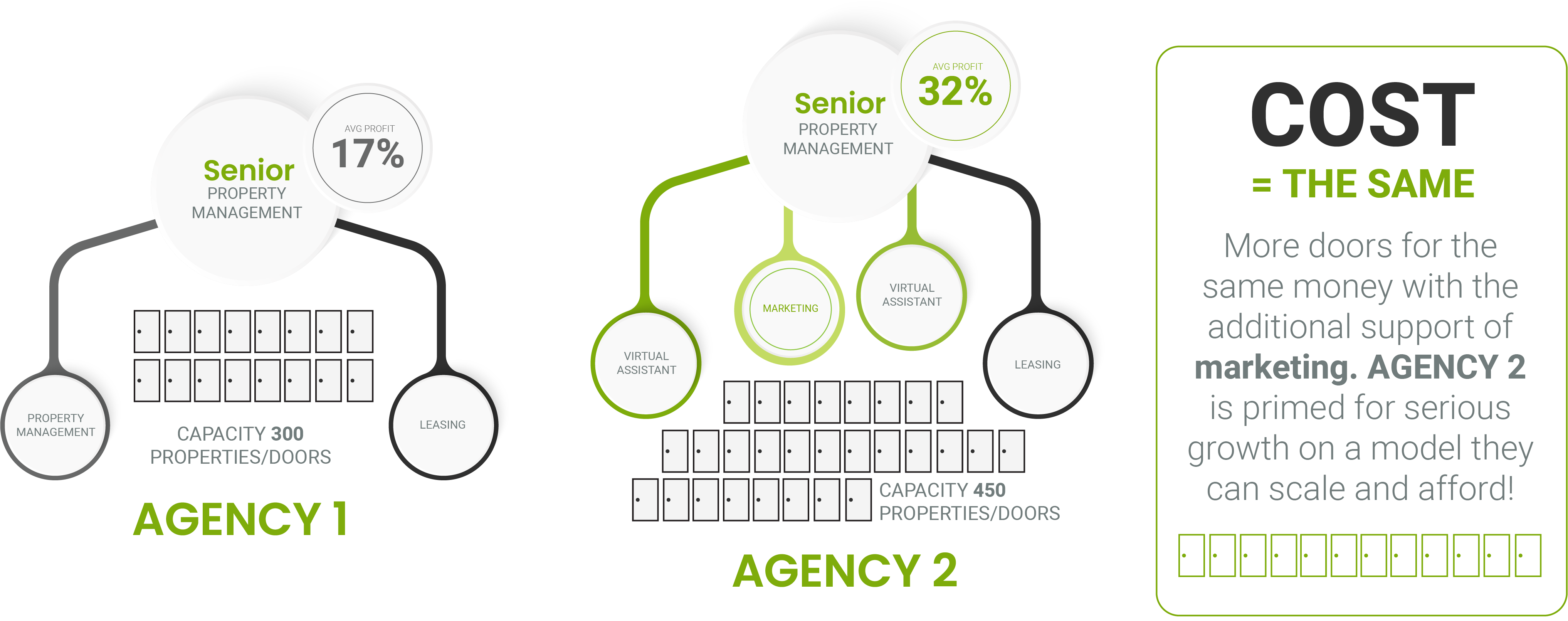 Senior property management with a real estate virtual assistant